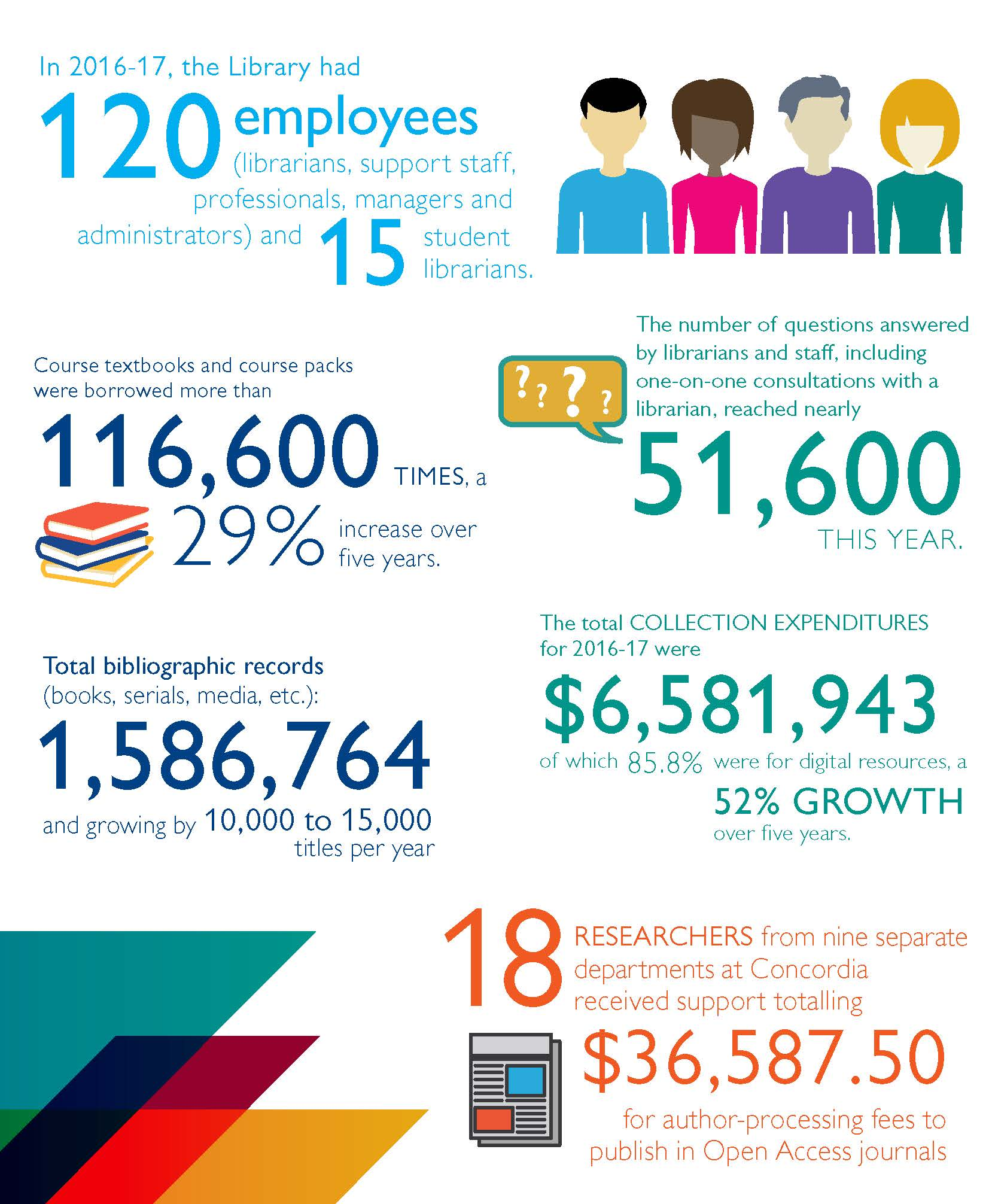 2016-2017 Infographic illustrating library facts