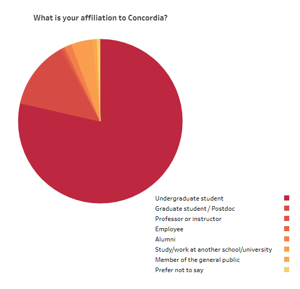 What is your affiliation to Concordia red pie chart showing results undergraduate student predominant
